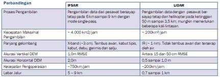 Jual IFSAR
