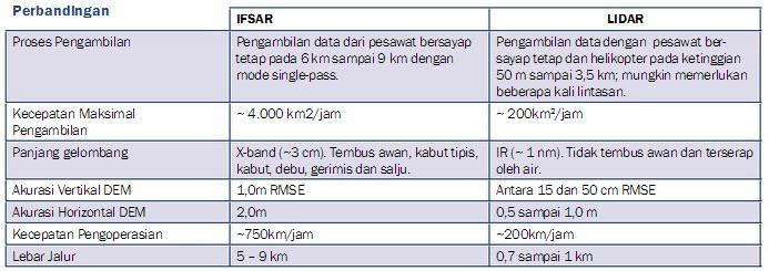 IFSAR4